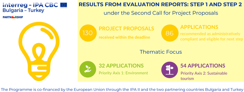Project Proposals | 86 Project Proposals Passed Successfully The Administrative